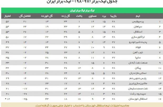 جدول رقابتهای لیگ برتر در پایان روز سوم