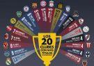 ۲۰ تیم پرافتخار جهان در جامهای قارهای