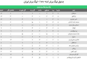 برنامه و جدول ردهبندی لیگ برتر در آغاز هفته هفتم